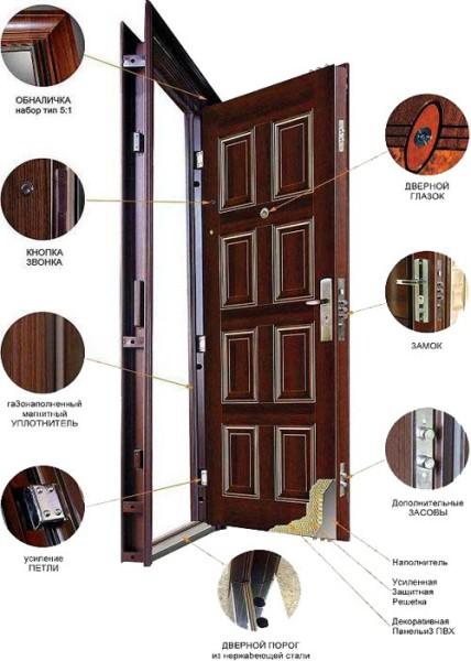 Металлическая конструкция двери в разрезе