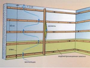 Многие производители рекомендуют оставлять промежутки в каркасе для вентиляции пространства