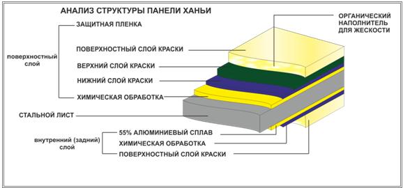 Многослойная структура панели