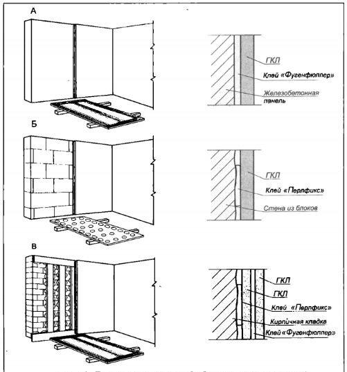 На фото – схема методов бескаркасной облицовки различных поверхностей