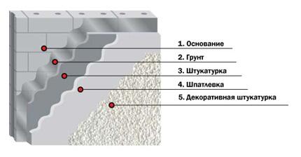 На фото – схема расположения слоев отделки