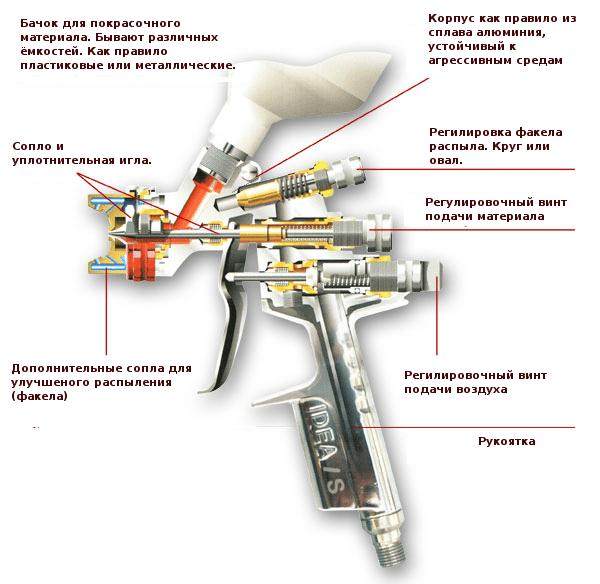 На фото показано внутреннее устройство пневматического краскопульта.