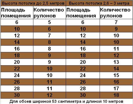 На фото таблица соотношения площади комнаты и нужного количества материала.