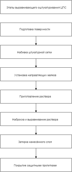 На схеме основные этапы выравнивающей отделки фасада