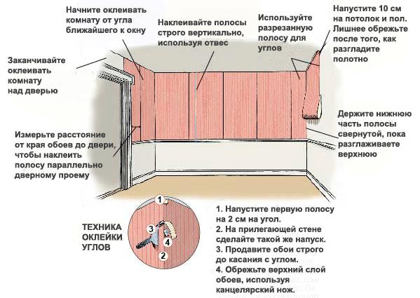 Наглядная инструкция по оклейте стен обоями.