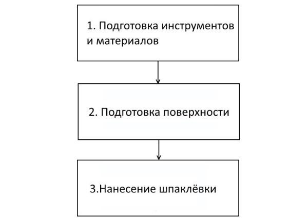 Наглядная схема, демонстрирующая необходимые к выполнению задачи