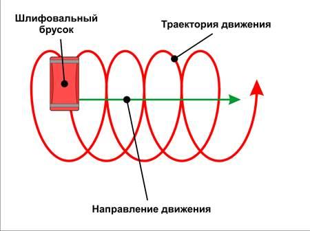 Направление движения при затирке.