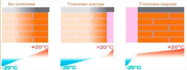 Наружное утепление означает, что точка росы находится за пределами стены, в слое теплоизоляции.