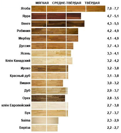 Некоторые характеристики пород дерева.