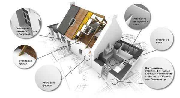 Область применения в домашнем строительстве.