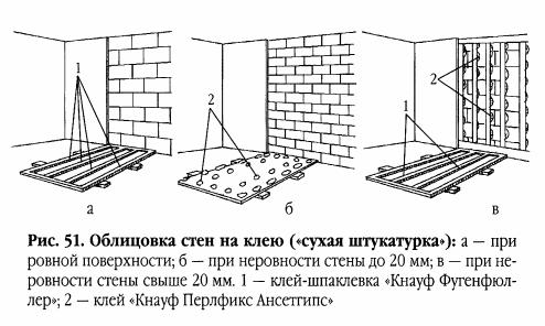Облицовка стены с помощью ГВЛ.