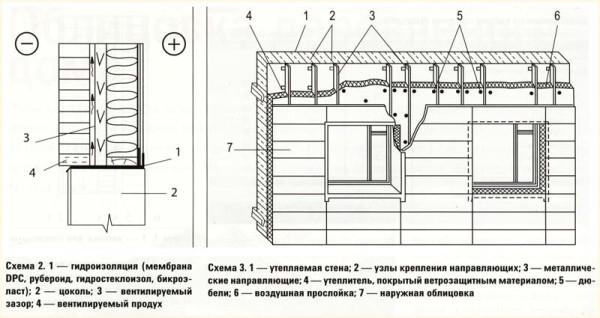 Общая схема облицовки