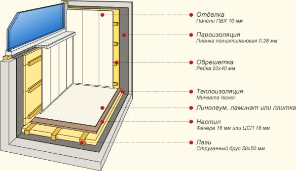 Общий план отделки и утепления лоджии в квартире