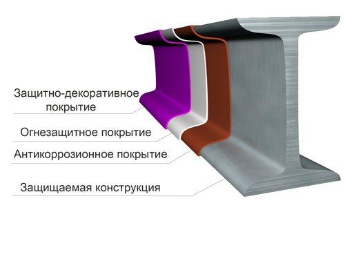Огнезащитная краска может сочетаться с другими покрытиями.