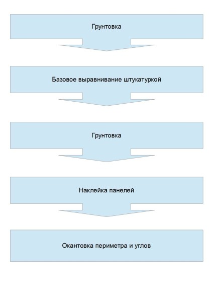 Оклейка стен ламинатом или МДФ-панелями.