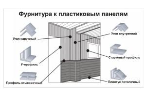 Основные элементы фурнитуры