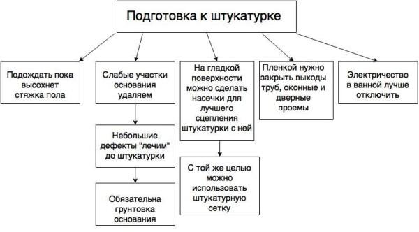 Основные этапы подготовки к штукатурке
