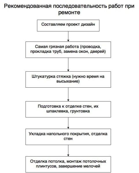 Основные этапы при капитальном ремонте