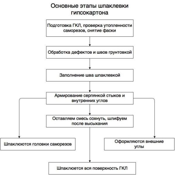 Основные этапы шпаклевки ГКЛ