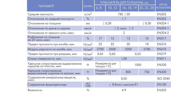 Основные характеристики продукции Кроношпан