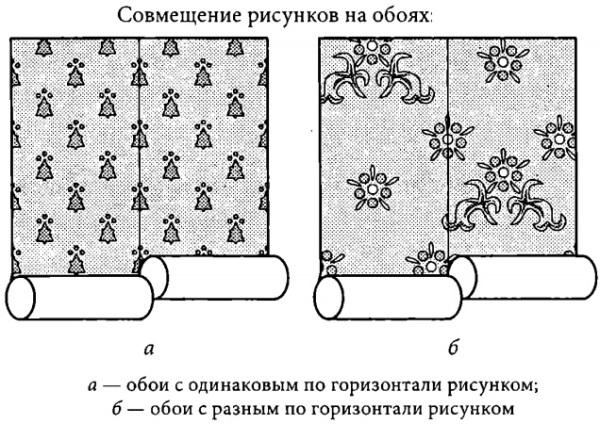 Основные виды совмещения обоев