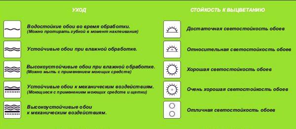 Основные знаки, по которым вы можете определить главные особенности материала