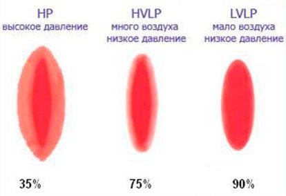 От вида аппарата зависит эффективность переноса краски.