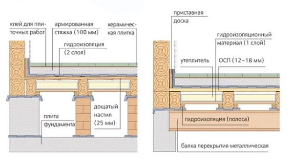 Отделка деревянной основы плиткой