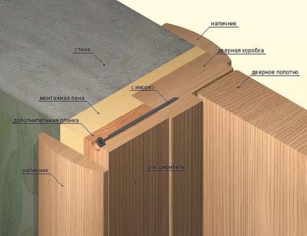 Отделка с помощью деревянного расширителя