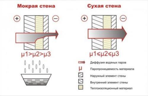 Паропроницаемость ограждающих конструкций должна увеличиваться изнутри наружу. При несоблюдении этого условия стена начинает сыреть за счет конденсации паров в ее толще.