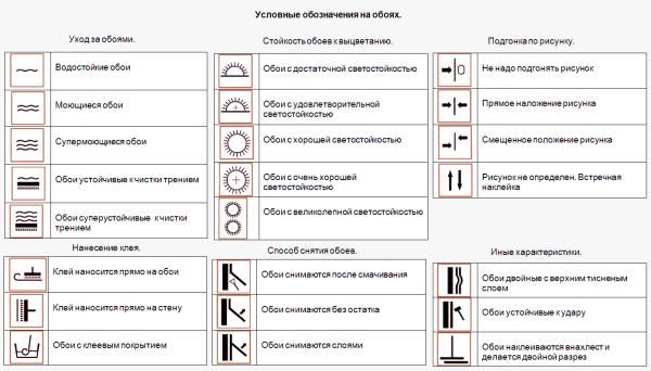 Пиктограммы на упаковке могут сообщить много полезного об их эксплуатационных характеристиках.