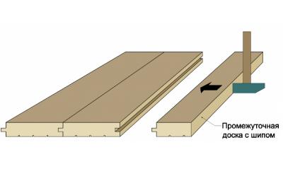 Подгонка элементов отделки с помощью молотка и промежуточной доски