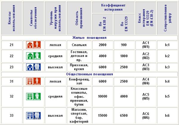 Подробная таблица.
