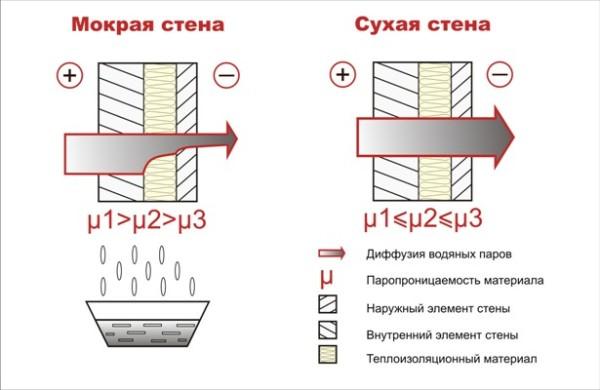 Поведение стены при разном сочетании паропроницаемости ее материалов.