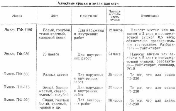 Представлены основные марки эмалей и их назначение.