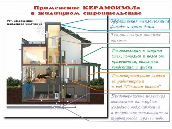 Примеры использования энергосберегающей краски.