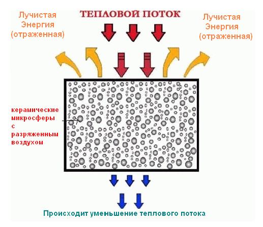Принцип действия теплоизоляционного покрытия.