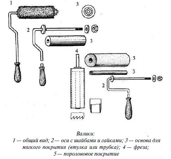 Принцип устройства простейших валиков для произведения малярных работ