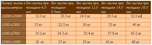 Размеры и вес листов