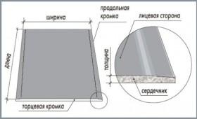 Схема ГКЛО.