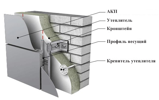 Схема монтажа АКП на фасад.