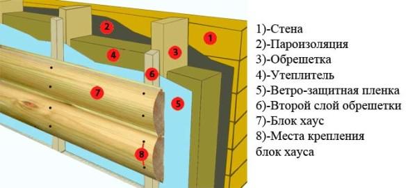 Схема монтажа Блок-Хаус.