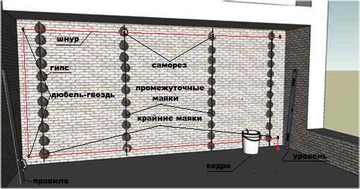 Схема монтажа маяков