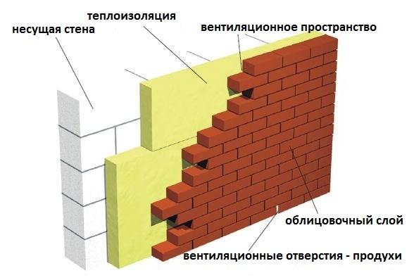Схема облицовки дома кирпичом