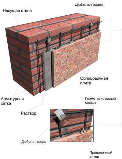 Схема облицовки стены керамогранитом