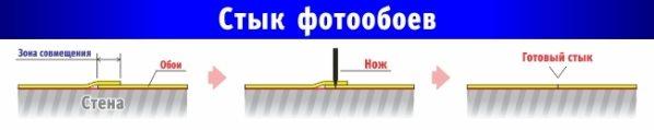 Схема обработки стыков