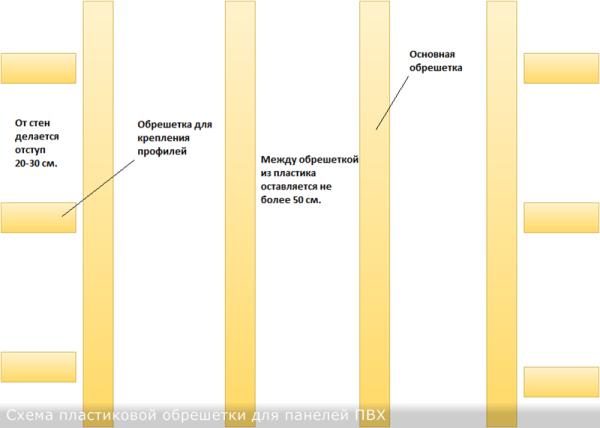 Схема обрешетки из пластиковых элементов для панелей ПВХ.