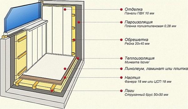 Схема обшивки на обрешетке