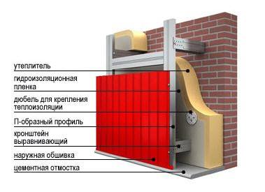 Схема обшивки цоколя панелями