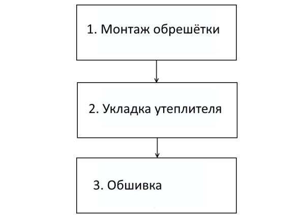 Схема осуществления отделки стены деревом